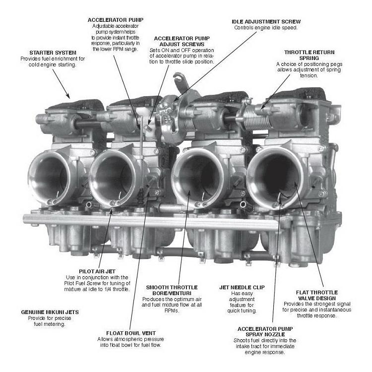 Mikuni RS36 D3 Flat Side Carburetor Kit 86-90 GSXR 750 / 1100
